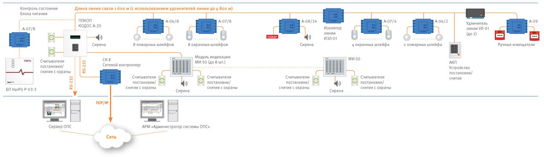 Схема построения системы